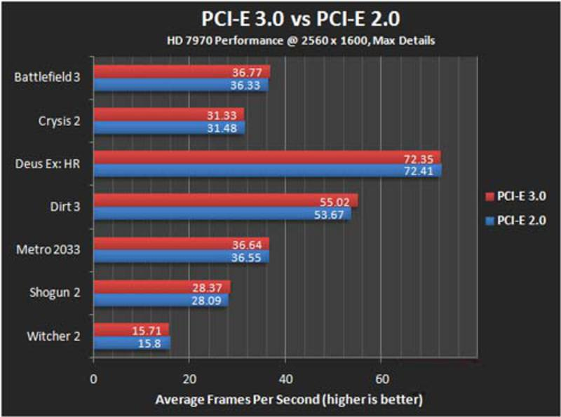 pci express 2.0 vs 3.0