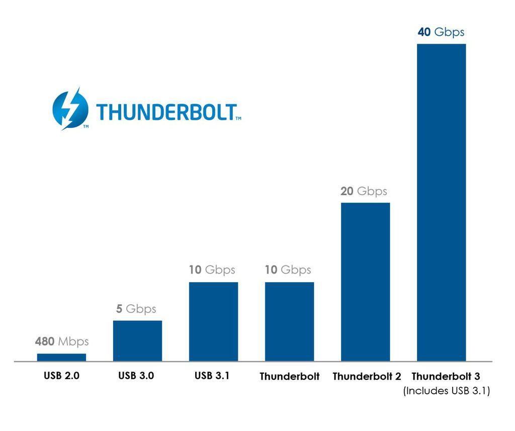 viteze USB vs Thunderbolt